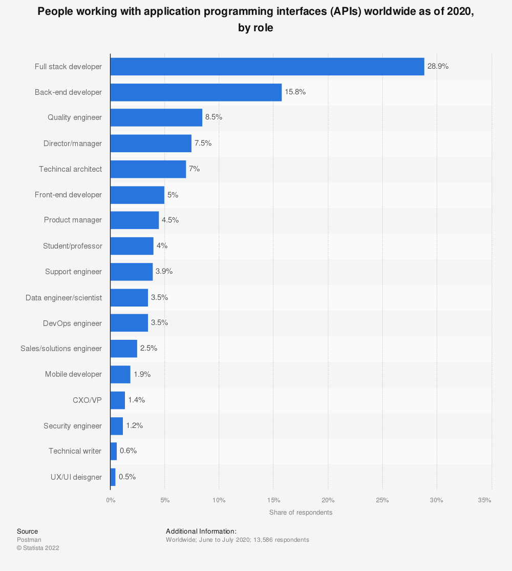 Statistic: People working with application programming interfaces (APIs) worldwide as of 2019, by role | Statista