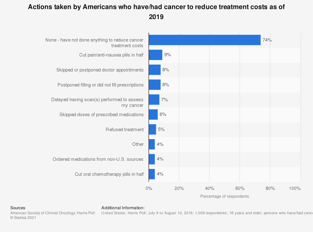 Statistic: Actions taken by Americans who have/had cancer to reduce treatment costs as of 2019 | Statista