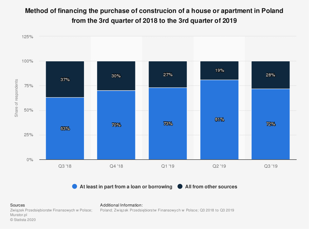 Statistic: Method of financing the purchase of construcion of a house or apartment in Poland from the 3rd quarter of 2018 to the 3rd quarter of 2019 | Statista