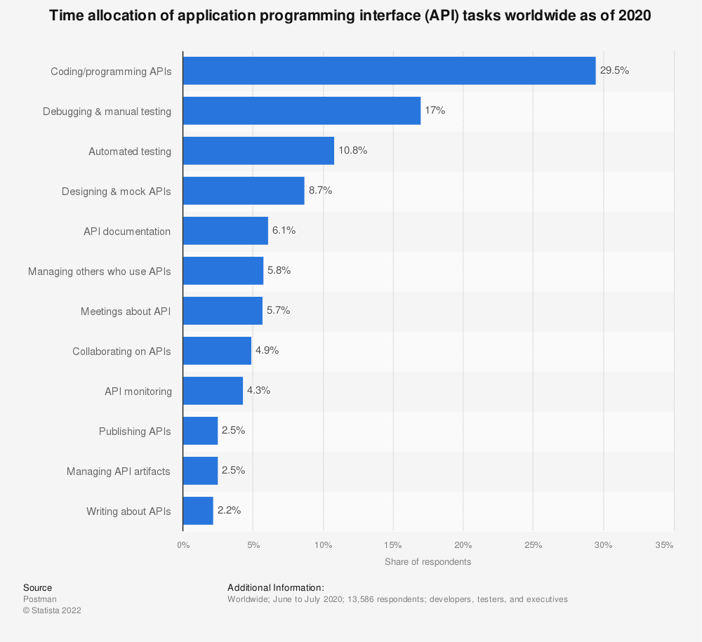 Statistic: Time allocation of application programming interface (API) tasks worldwide as of 2019 | Statista