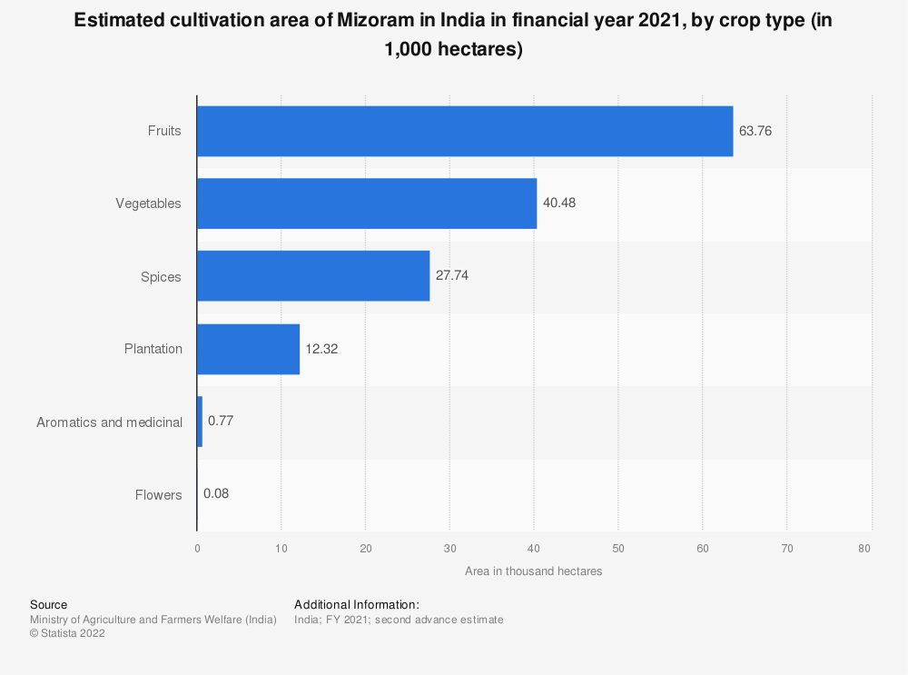 Statistic: Estimated cultivation area of Mizoram in India in financial year 2020, by crop type (in 1,000 hectares)   Statista