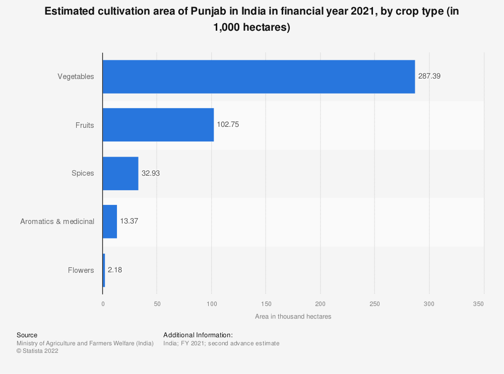 Statistic: Estimated cultivation area of Punjab in India in financial year 2020, by crop type (in 1,000 hectares) | Statista