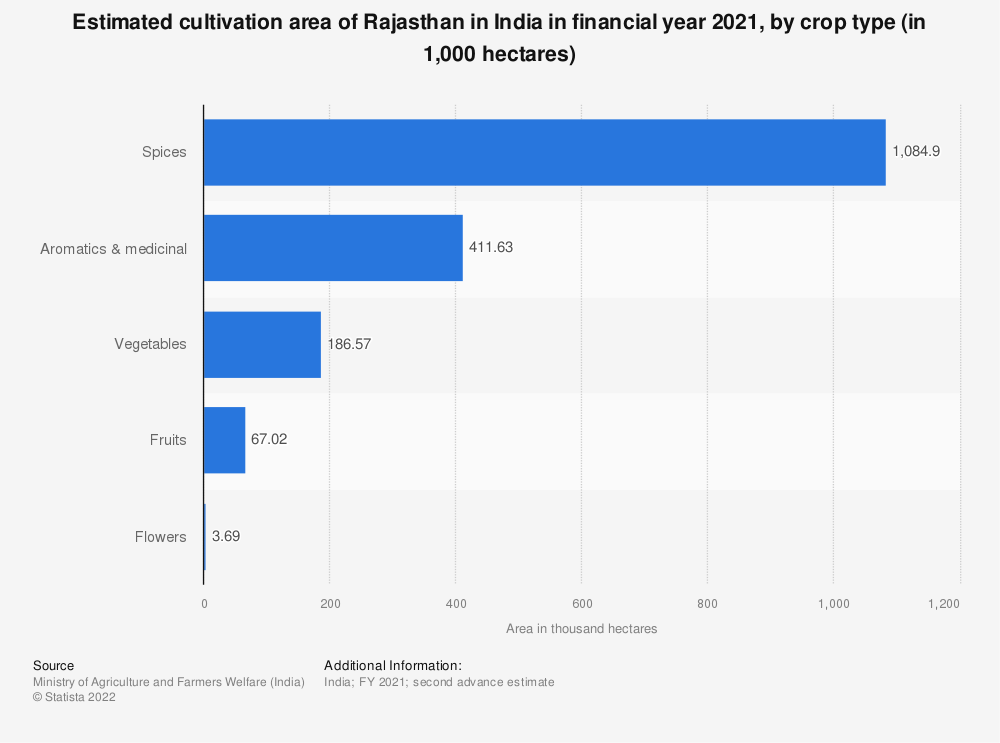 Statistic: Estimated cultivation area of Rajasthan in India in financial year 2020, by crop type (in 1,000 hectares) | Statista
