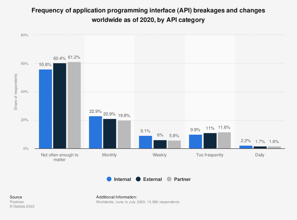 Statistic: Frequency of application programming interface (API) breakages and changes worldwide as of 2019 | Statista