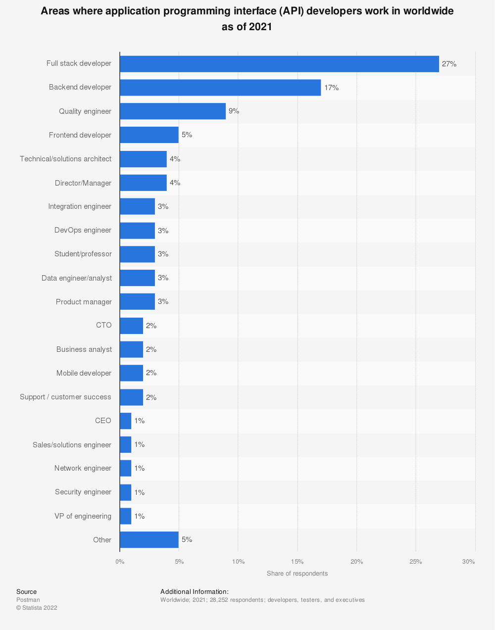 Statistic: Areas where application programming interface (API) developers work in worldwide as of 2019   Statista