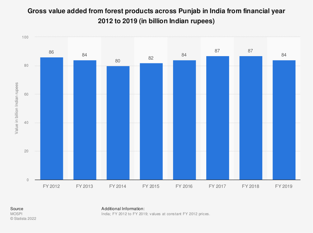 Statistic: Gross value added from forest products across Punjab in India from financial year 2012 to 2018 (in billion Indian rupees) | Statista
