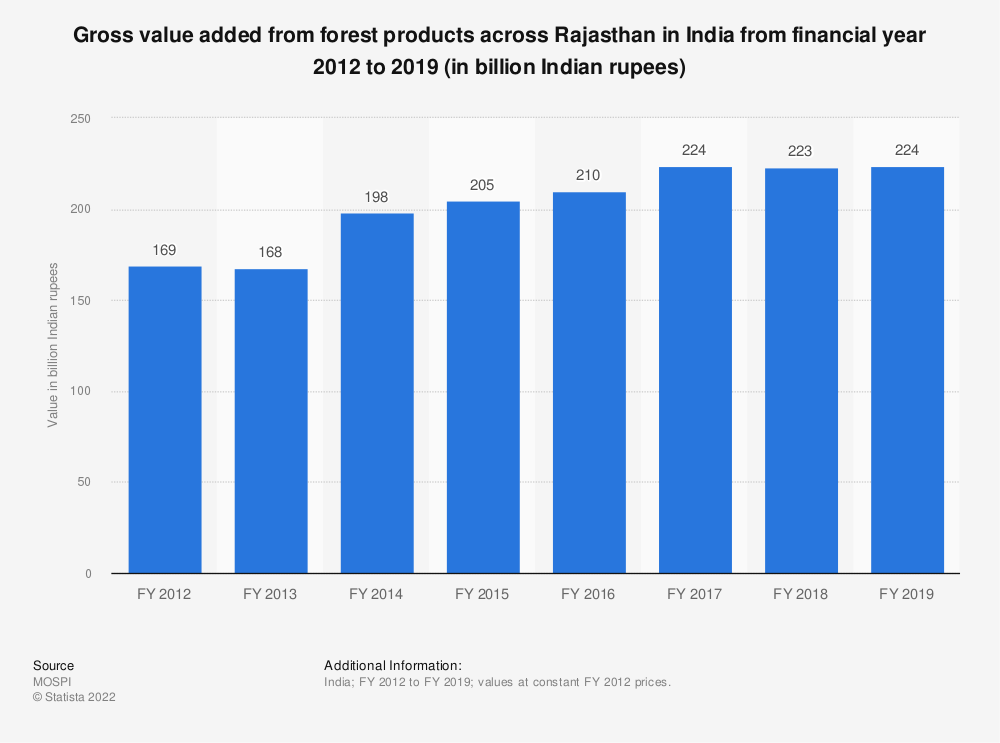 Statistic: Gross value added from forest products across Rajasthan in India from financial year 2012 to 2018 (in billion Indian rupees)   Statista