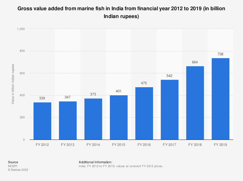 Statistic: Gross value added from marine fish in India from financial year 2012 to 2019 (in billion Indian rupees)   Statista