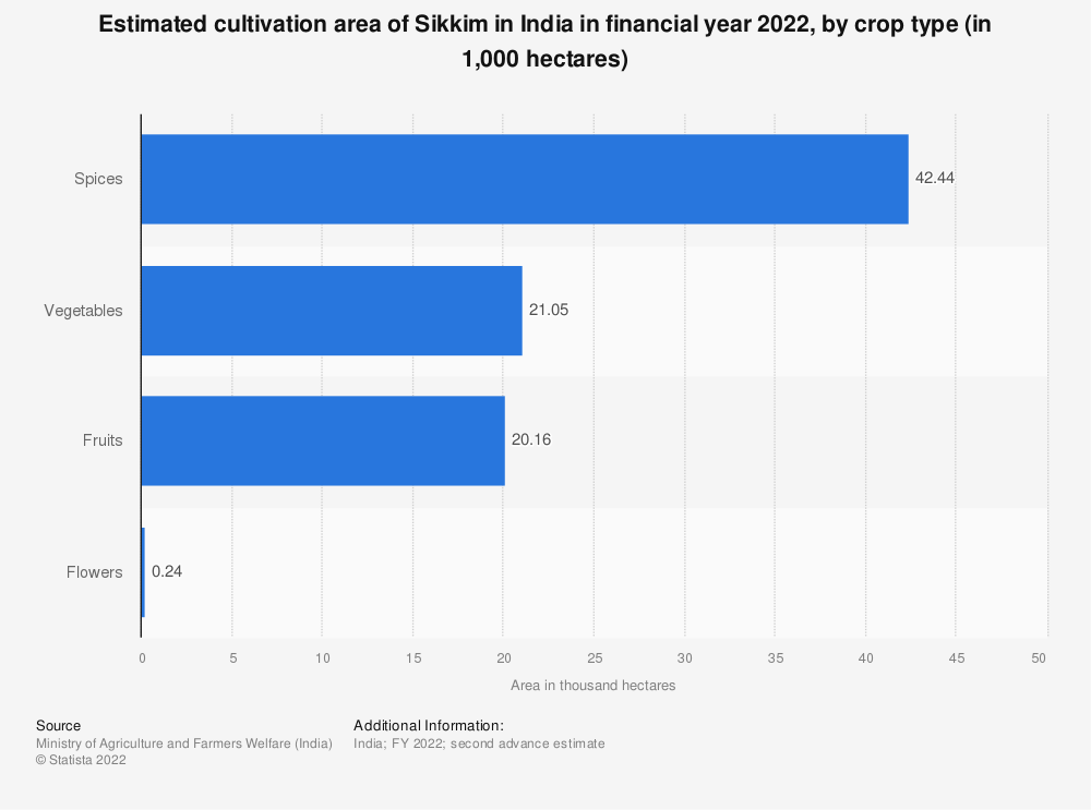 Statistic: Estimated cultivation area of Sikkim in India in financial year 2020, by crop type (in 1,000 hectares) | Statista