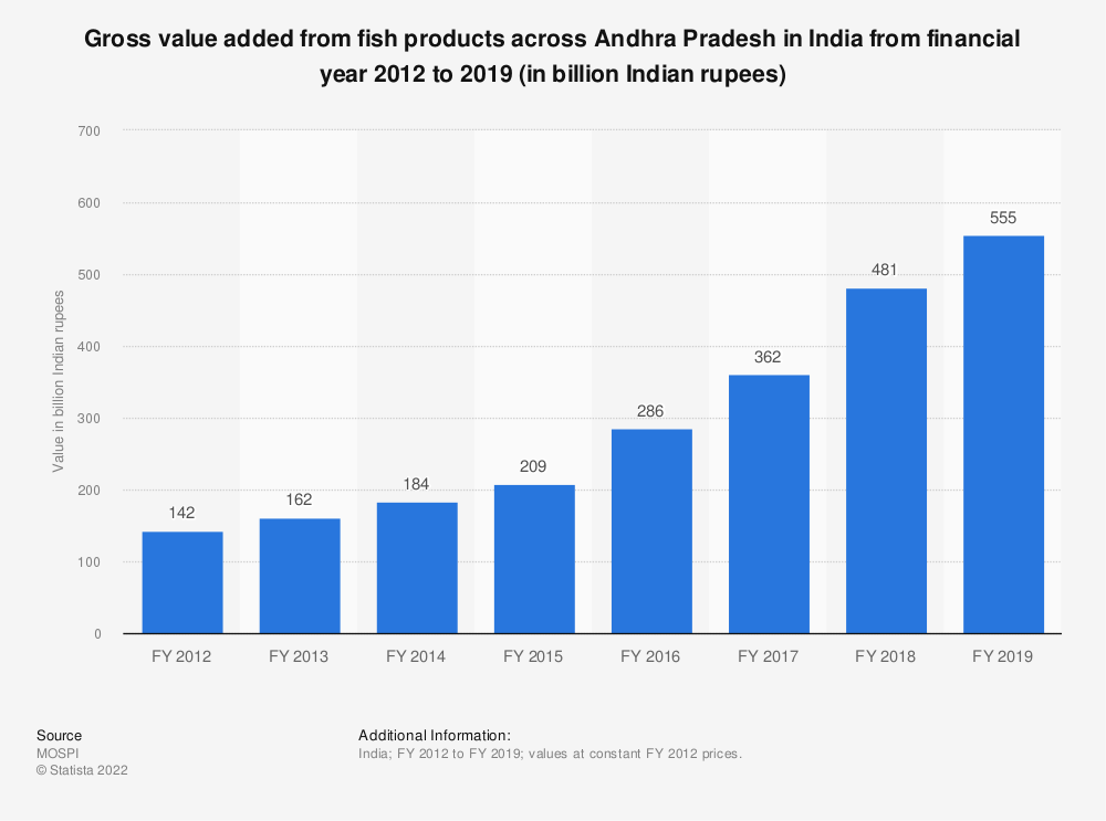 Statistic: Gross value added from fish products across Andhra Pradesh in India from financial year 2012 to 2018 (in billion Indian rupees) | Statista