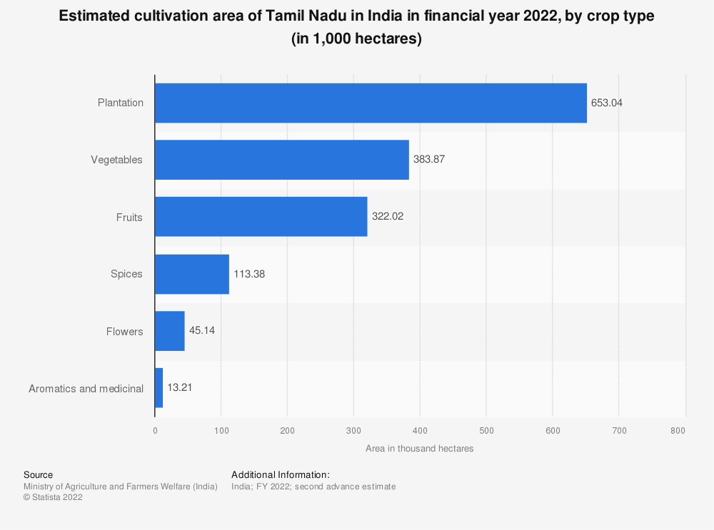Statistic: Estimated cultivation area of Tamil Nadu in India in financial year 2020, by crop type (in 1,000 hectares) | Statista
