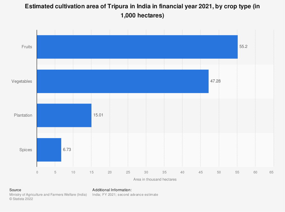 Statistic: Estimated cultivation area of Tripura in India in financial year 2020, by crop type (in 1,000 hectares) | Statista
