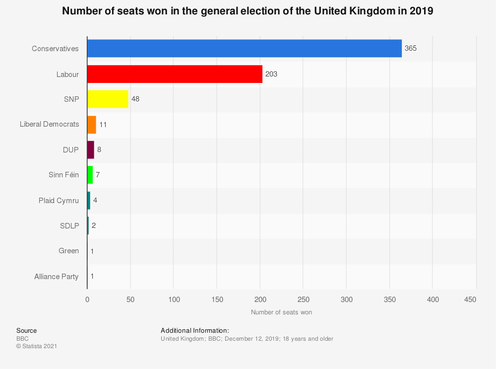 Statistic: Number of seats won in the general election of the United Kingdom in 2019 | Statista