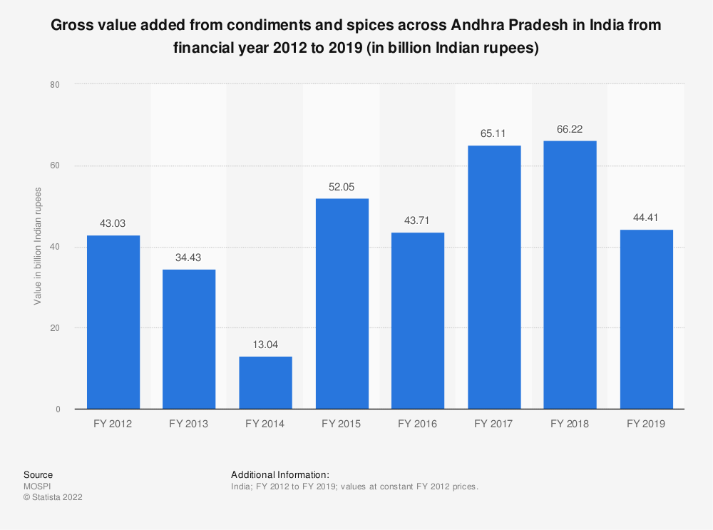 Statistic: Gross value added from condiments and spices across Andhra Pradesh in India from financial year 2012 to 2019 (in billion Indian rupees)   Statista