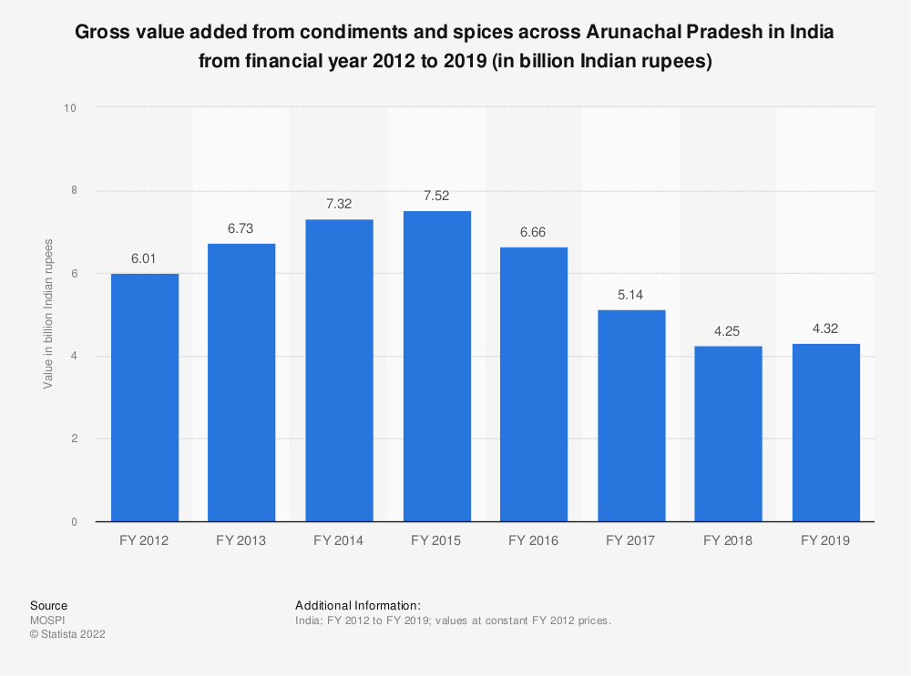 Statistic: Gross value added from condiments and spices across Arunachal Pradesh in India from financial year 2012 to 2019 (in billion Indian rupees) | Statista