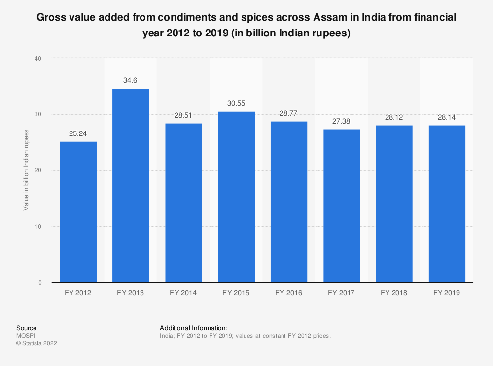 Statistic: Gross value added from condiments and spices across Assam in India from financial year 2012 to 2018 (in billion Indian rupees) | Statista