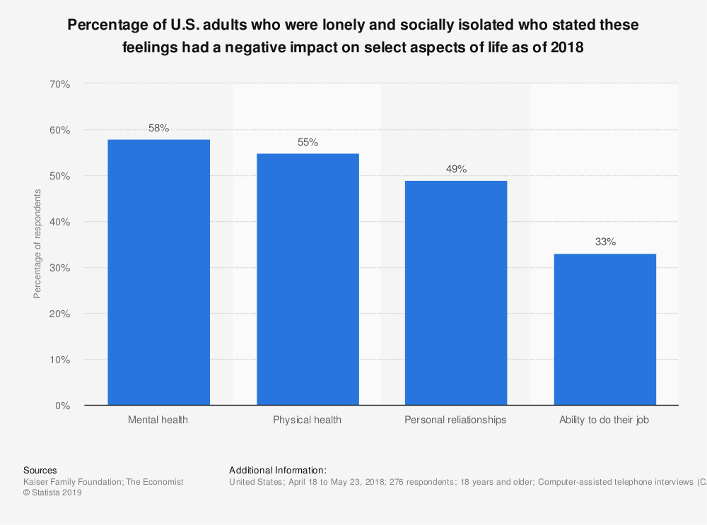 Statistic: Percentage of U.S. adults who were lonely and socially isolated who stated these feelings had a negative impact on select aspects of life as of 2018 | Statista