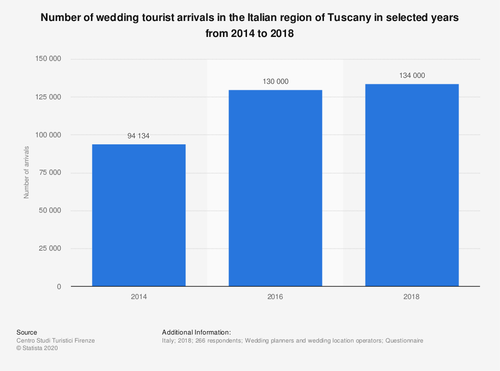 Statistic: Number of wedding tourist arrivals in the Italian region of Tuscany in selected years from 2014 to 2018 | Statista