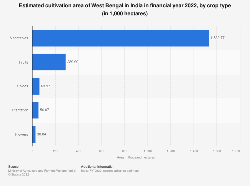 Statistic: Estimated cultivation area of West Bengal in India in financial year 2020, by crop type (in 1,000 hectares)   Statista