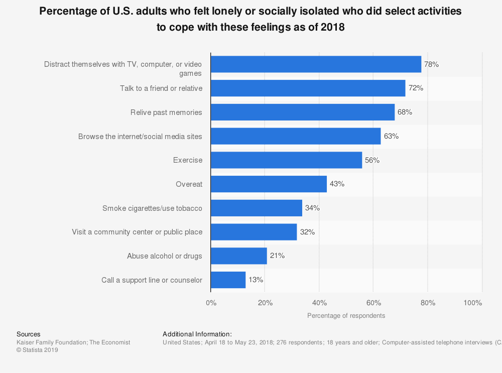 Statistic: Percentage of U.S. adults who felt lonely or socially isolated who did select activities to cope with these feelings as of 2018 | Statista