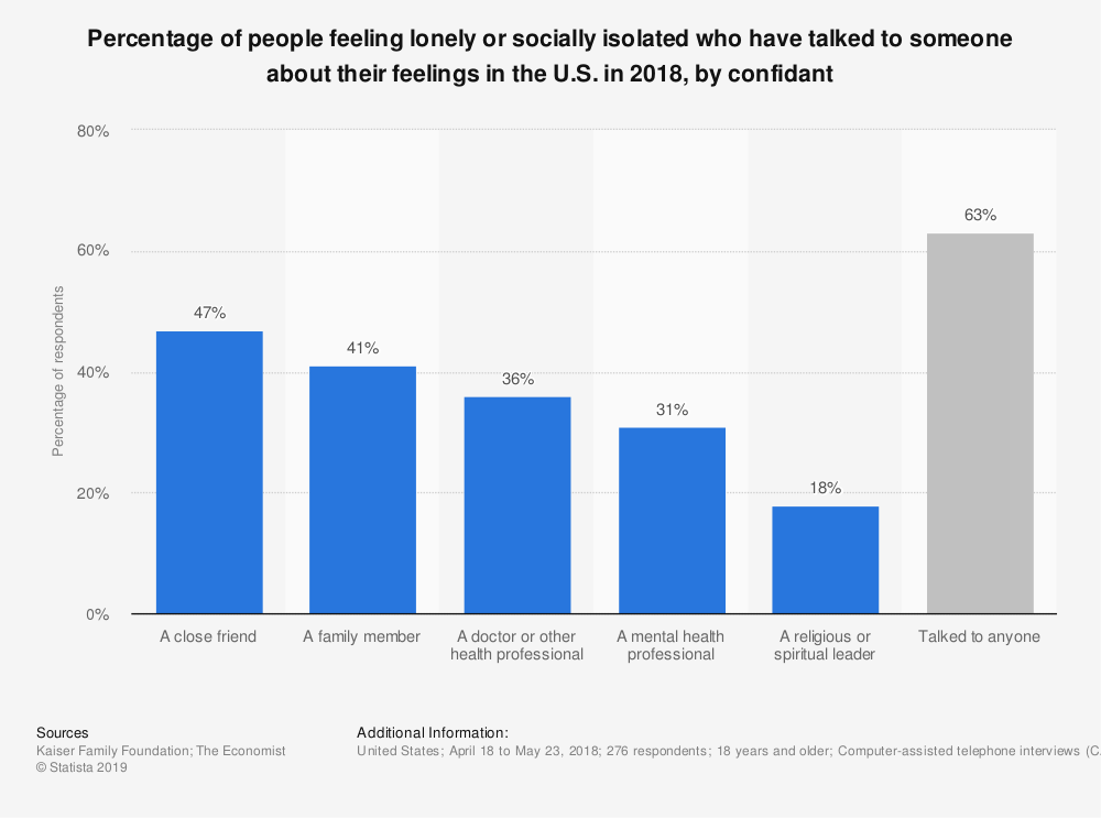 Statistic: Percentage of people feeling lonely or socially isolated who have talked to someone about their feelings in the U.S. in 2018, by confidant   Statista