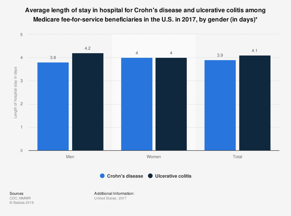 Statistic: Average length of stay in hospital for Crohn's disease and ulcerative colitis among Medicare fee-for-service beneficiaries in the U.S. in 2017, by gender (in days)*   Statista