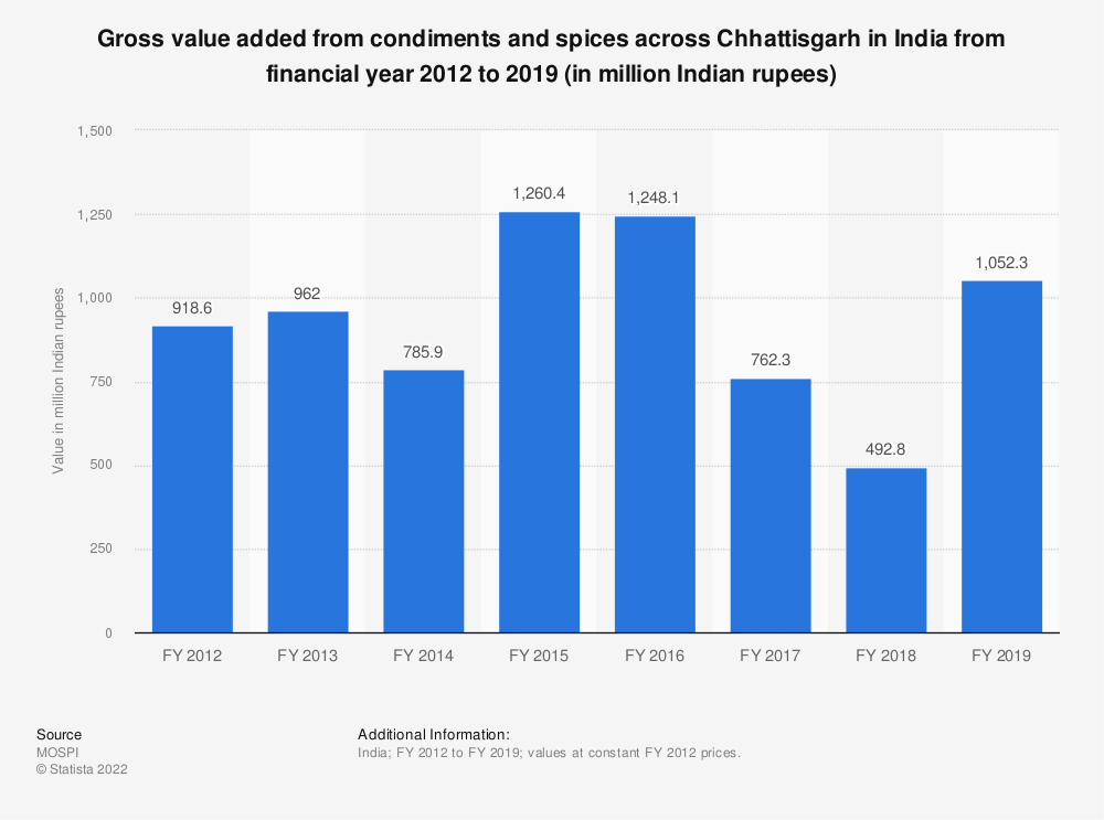 Statistic: Gross value added from condiments and spices across Chhattisgarh in India from financial year 2012 to 2018 (in million Indian rupees) | Statista