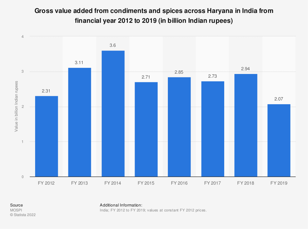 Statistic: Gross value added from condiments and spices across Haryana in India from financial year 2012 to 2018 (in billion Indian rupees) | Statista