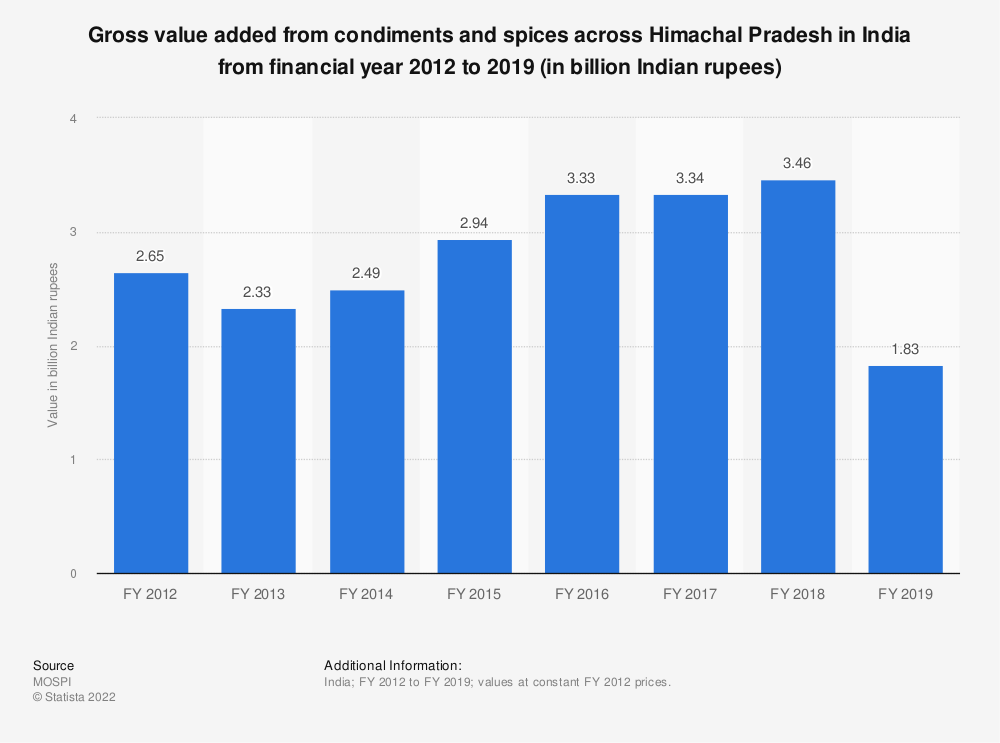 Statistic: Gross value added from condiments and spices across Himachal Pradesh in India from financial year 2012 to 2018 (in billion Indian rupees)   Statista