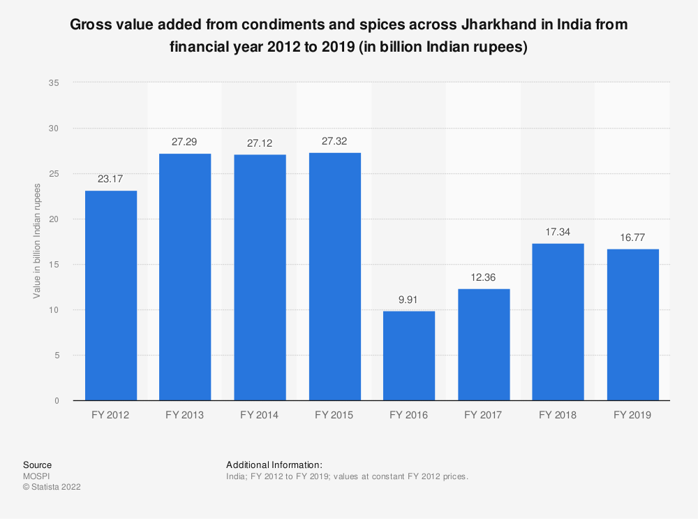 Statistic: Gross value added from condiments and spices across Jharkhand in India from financial year 2012 to 2018 (in billion Indian rupees) | Statista