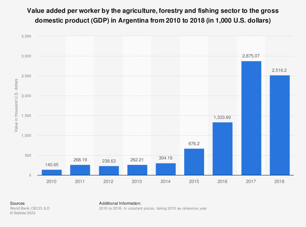 Statistic: Value added per worker by the agriculture, forestry and fishing sector to the gross domestic product (GDP) in Argentina from 2010 to 2018 (in 1,000 U.S. dollars) | Statista