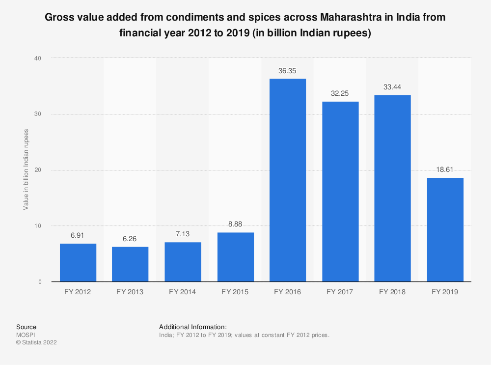 Statistic: Gross value added from condiments and spices across Maharashtra in India from financial year 2012 to 2018 (in billion Indian rupees) | Statista