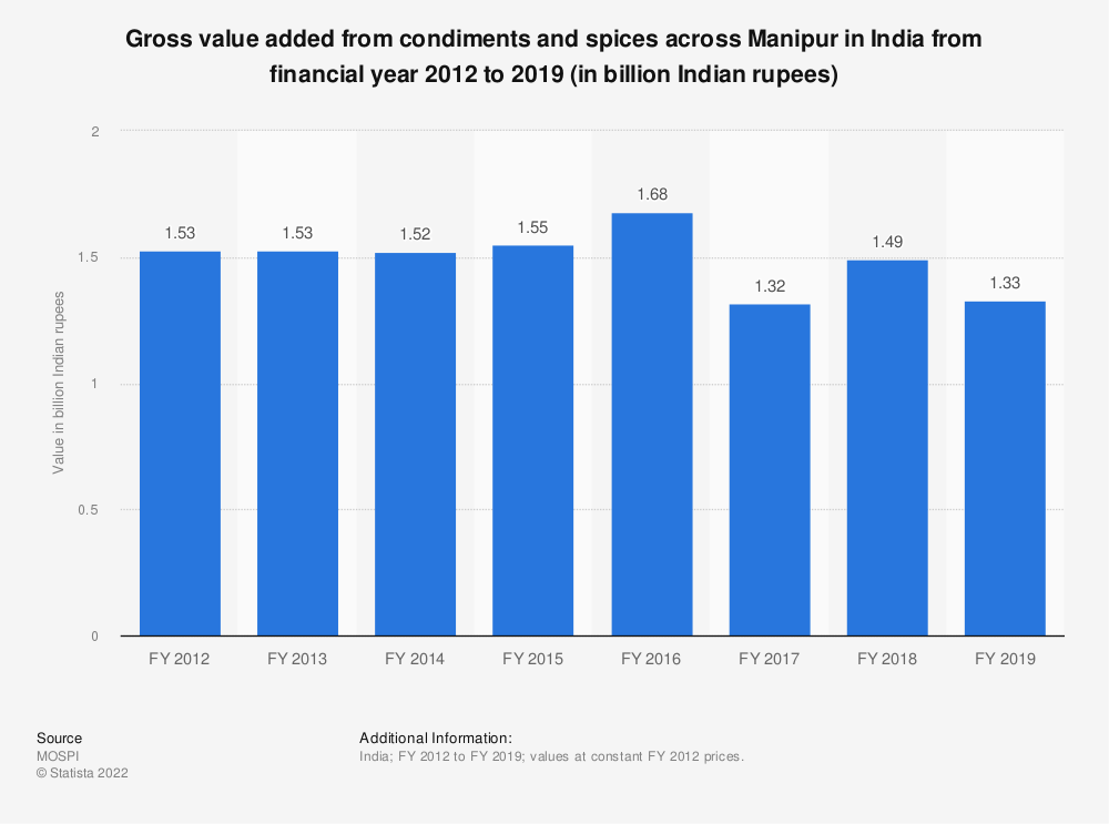 Statistic: Gross value added from condiments and spices across Manipur in India from financial year 2012 to 2018 (in billion Indian rupees) | Statista