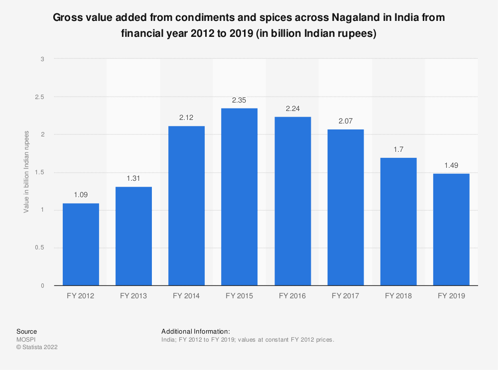 Statistic: Gross value added from condiments and spices across Nagaland in India from financial year 2012 to 2018 (in billion Indian rupees) | Statista