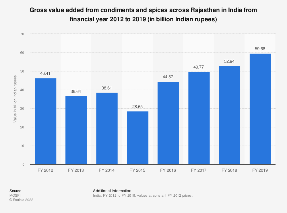 Statistic: Gross value added from condiments and spices across Rajasthan in India from financial year 2012 to 2019 (in billion Indian rupees) | Statista