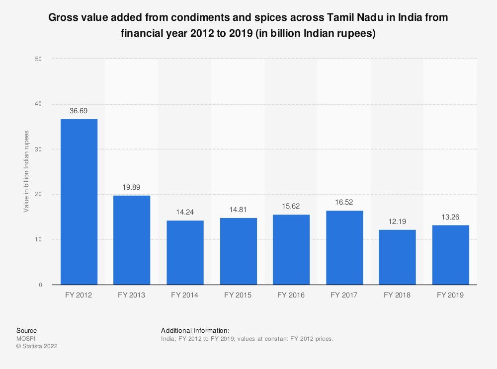 Statistic: Gross value added from condiments and spices across Tamil Nadu in India from financial year 2012 to 2018 (in billion Indian rupees) | Statista