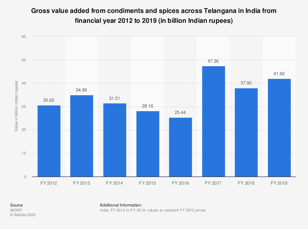 Statistic: Gross value added from condiments and spices across Telangana in India from financial year 2012 to 2019 (in billion Indian rupees)   Statista
