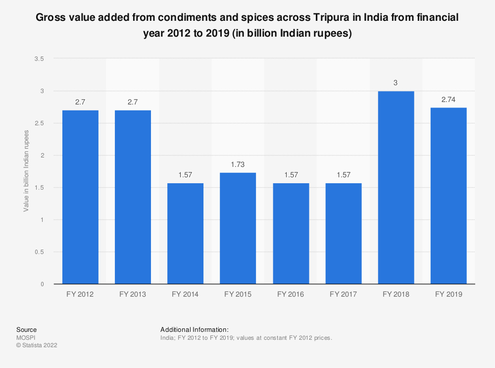 Statistic: Gross value added from condiments and spices across Tripura in India from financial year 2012 to 2019 (in billion Indian rupees) | Statista
