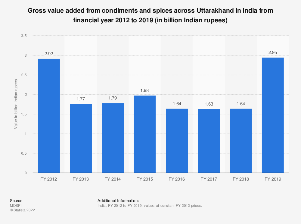Statistic: Gross value added from condiments and spices across Uttarakhand in India from financial year 2012 to 2018 (in billion Indian rupees) | Statista