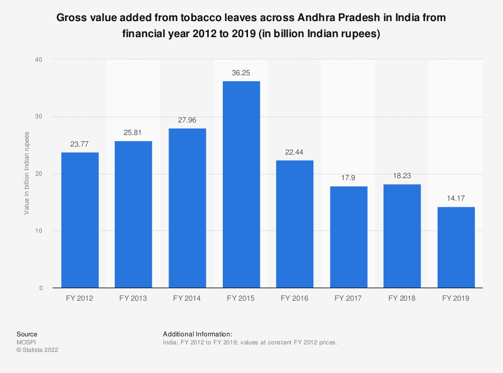 Statistic: Gross value added from tobacco leaves across Andhra Pradesh in India from financial year 2012 to 2018 (in billion Indian rupees) | Statista