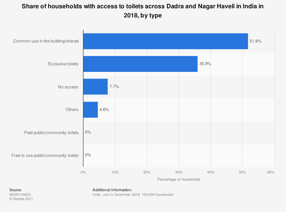 Statistic: Share of households with access to toilets across Dadra and Nagar Haveli in India in 2018, by type   Statista