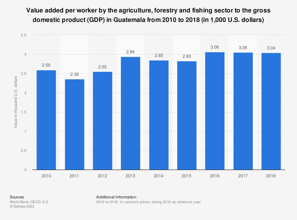 Statistic: Value added per worker by the agriculture, forestry and fishing sector to the gross domestic product (GDP) in Guatemala from 2010 to 2018 (in 1,000 U.S. dollars) | Statista
