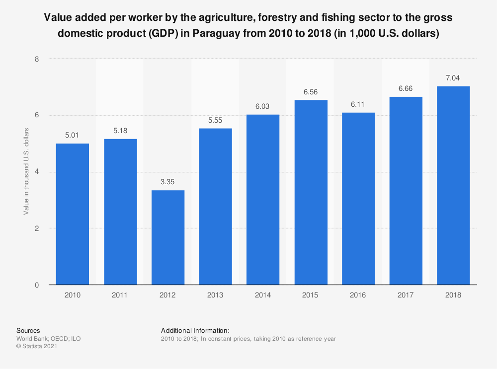 Statistic: Value added per worker by the agriculture, forestry and fishing sector to the gross domestic product (GDP) in Paraguay from 2010 to 2018 (in 1,000 U.S. dollars) | Statista