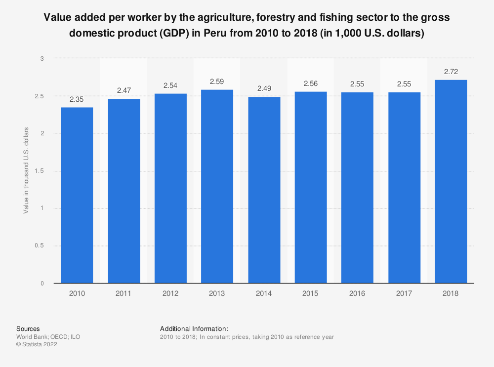 Statistic: Value added per worker by the agriculture, forestry and fishing sector to the gross domestic product (GDP) in Peru from 2010 to 2018 (in 1,000 U.S. dollars)   Statista