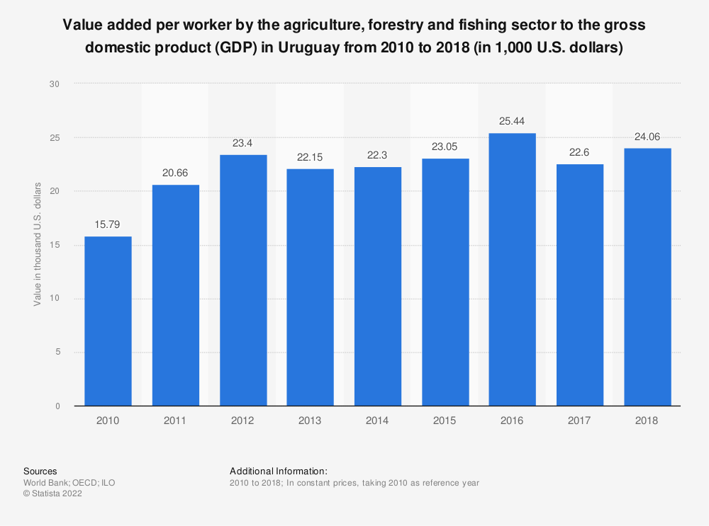 Statistic: Value added per worker by the agriculture, forestry and fishing sector to the gross domestic product (GDP) in Uruguay from 2010 to 2018 (in 1,000 U.S. dollars) | Statista