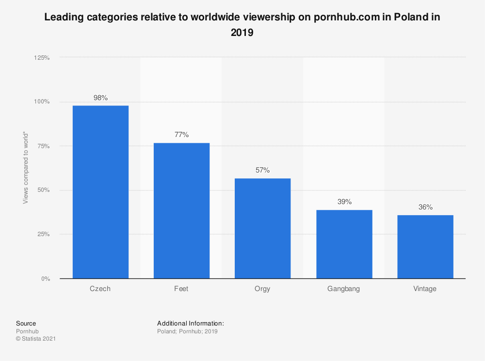 Statistic: Leading categories relative to worldwide viewership on pornhub.com in Poland in 2019 | Statista