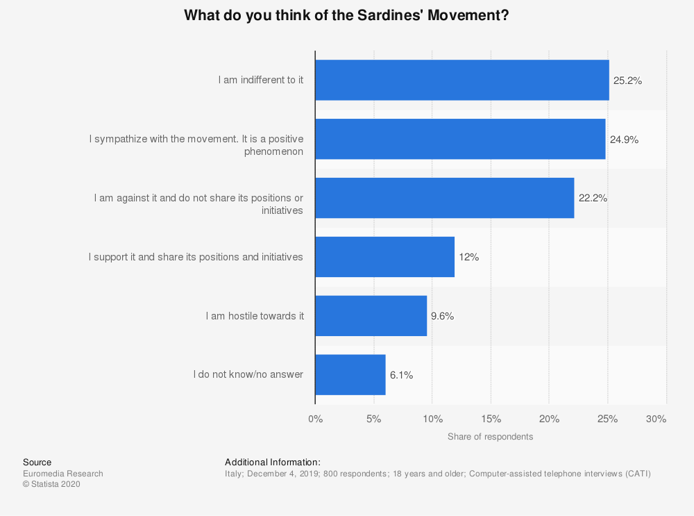 Statistic: What do you think of the Sardines' Movement? | Statista