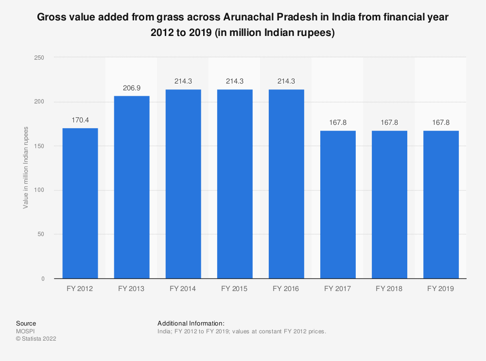 Statistic: Gross value added from grass across Arunachal Pradesh in India from financial year 2012 to 2018 (in million Indian rupees) | Statista