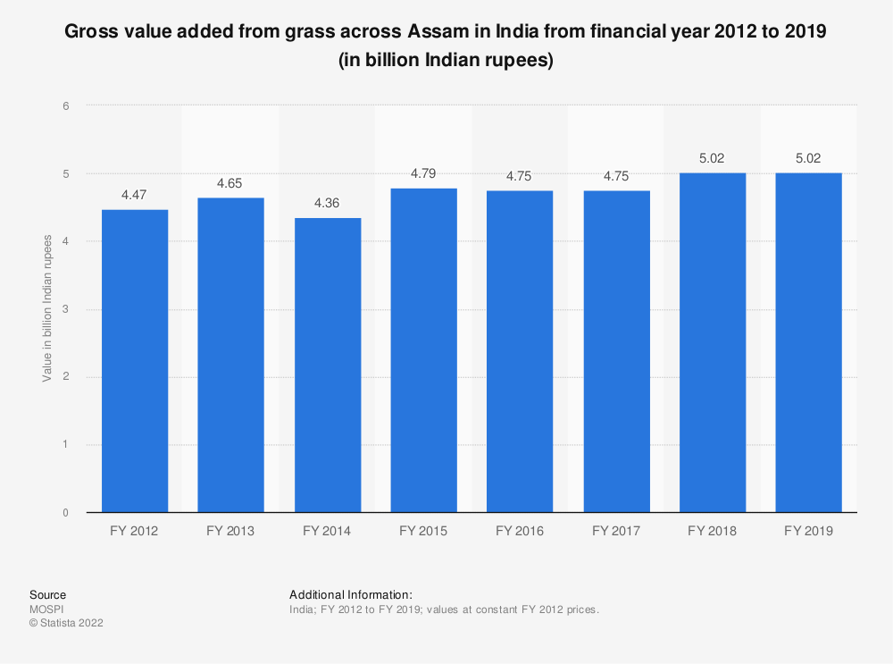 Statistic: Gross value added from grass across Assam in India from financial year 2012 to 2018 (in billion Indian rupees) | Statista