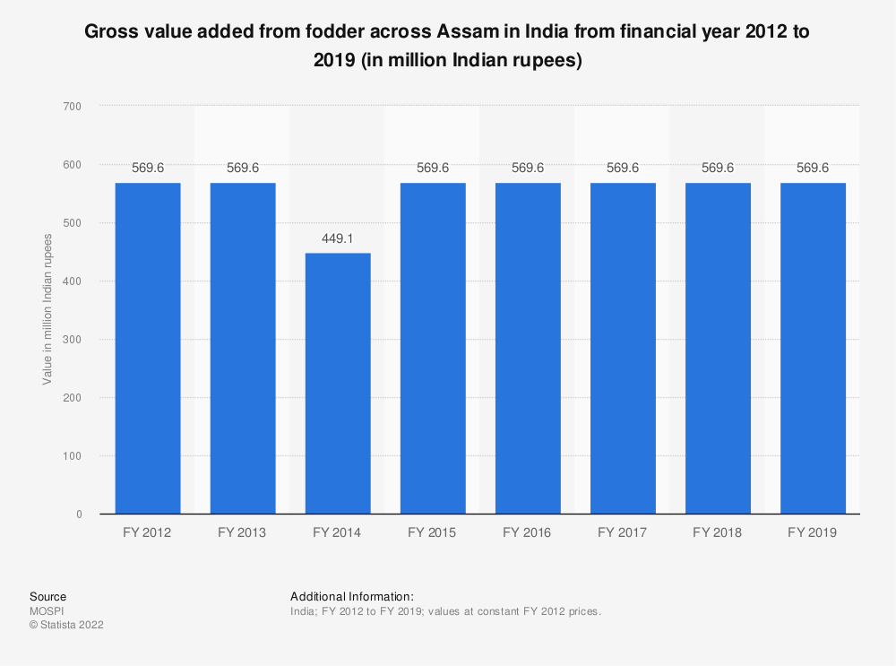 Statistic: Gross value added from fodder across Assam in India from financial year 2012 to 2018 (in million Indian rupees) | Statista